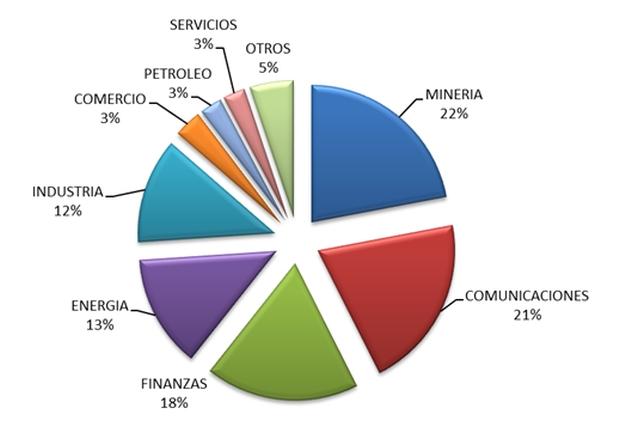 Estadísticas De Inversión Extranjera Proinversión